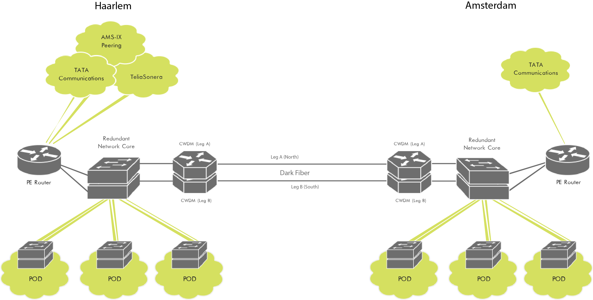 Tilaa Cloud netwerk